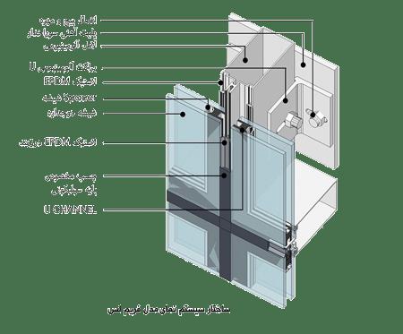 ساختار سیستم نمای مدل فریم لس